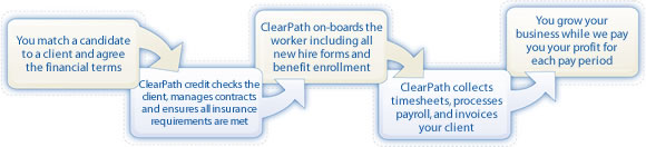 ClearPath Workforce Management Solutions